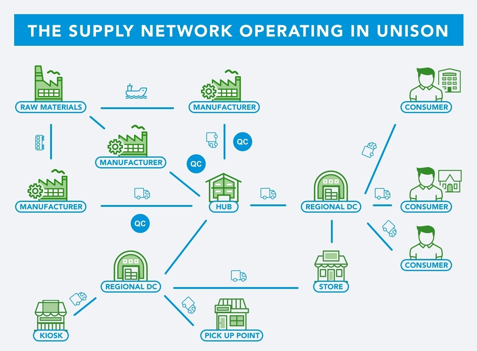 Supply Network Synchronized & Operating in Unison