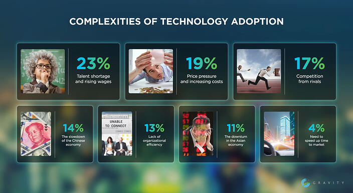 complexities-of-technology-adoption-infographics
