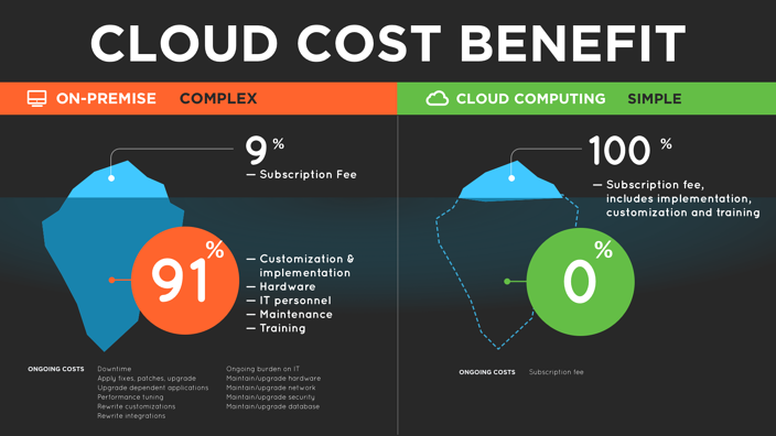 Cloud Cost Benefit