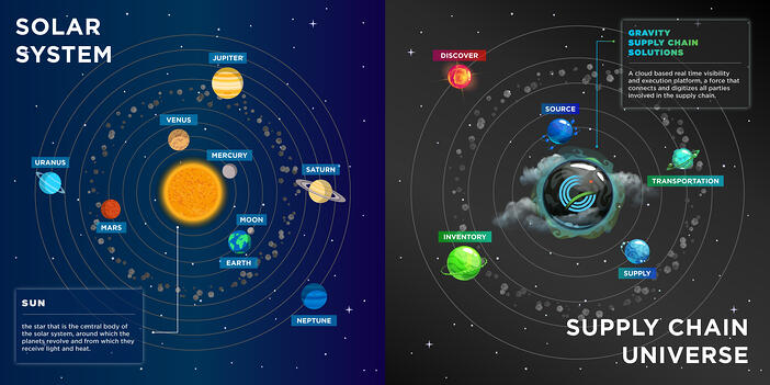 solar-system-and-supply-chain-universe
