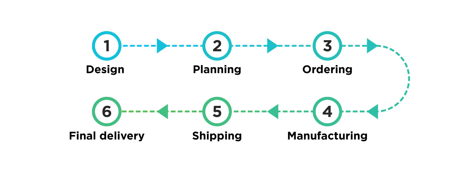 supply-chain-visibility-process